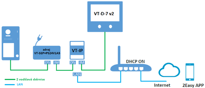V-LINE schéma s modulem VT-IP pro rodinný dům